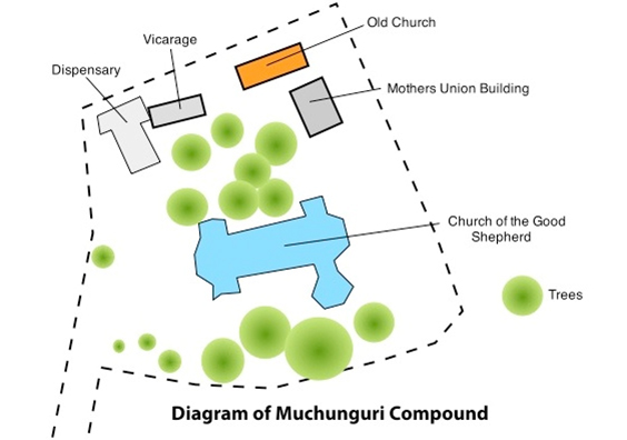 Ministry Partnership - Muchunguri Compound